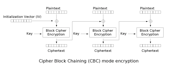 cbc_encryption